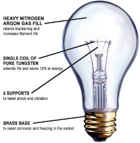 Industrial Lighting Types - Incandescent Light Bulb