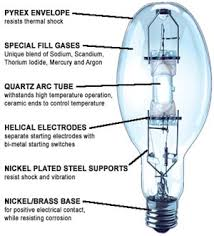 Industrial Lighting Types - High Intensity Discharge Bulb